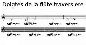 Doigtés de la flûte traversière