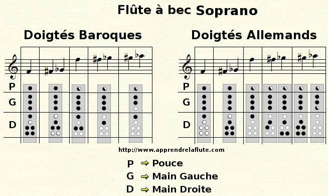Principales différences entre les doigtés allemands et baroques