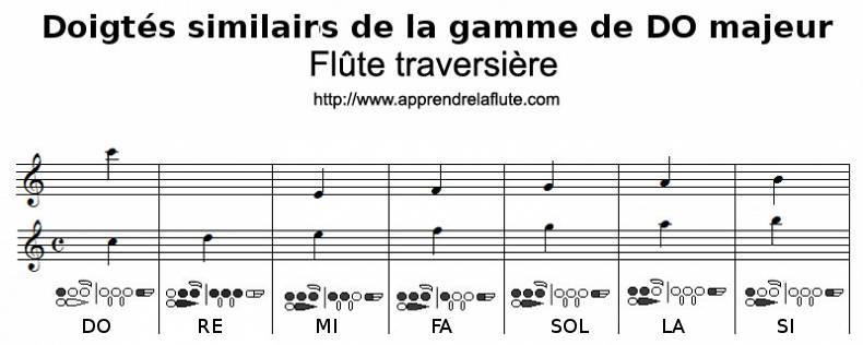 doigtés similaires de la gamme de do majeur à la flûte traversière