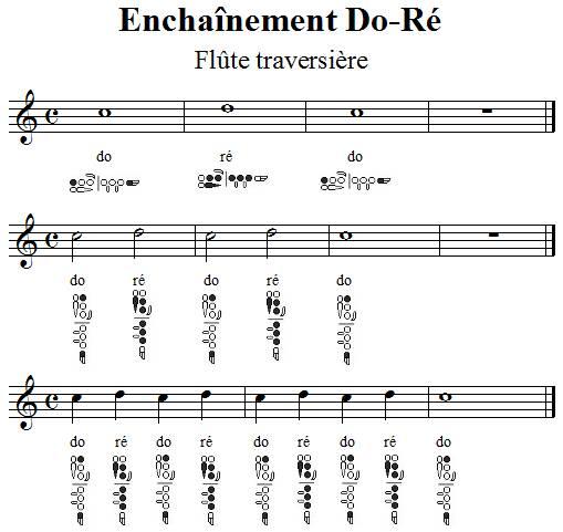 Enchainement des doigtés de Do et de Ré à la flûte traversière