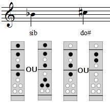 Les doigtés factices du sib et du do# à la flûte à bec soprano