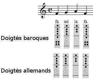 Frère Jacques à la flûte à bec, exercice 1, 1ère et 2ème mesures