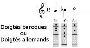 Frère Jacques à la flûte à bec, exercice 2, 3ème et 4ème mesures