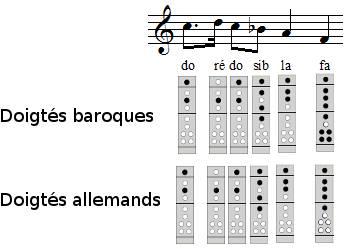 Frère Jacques à la flûte à bec, exercice 3, 5ème et 6ème mesures