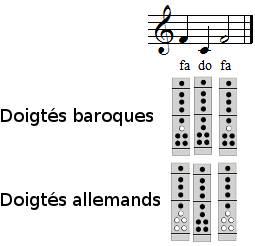 Frère Jacques à la flûte à bec, exercice 4, 7ème et 8ème mesures