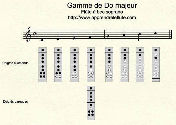 Gamme de Do majeur à la flûte à bec