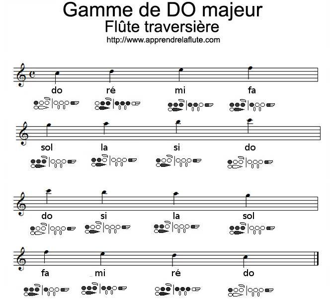 gamme de do majeur à la flûte traversière, deuxième octave