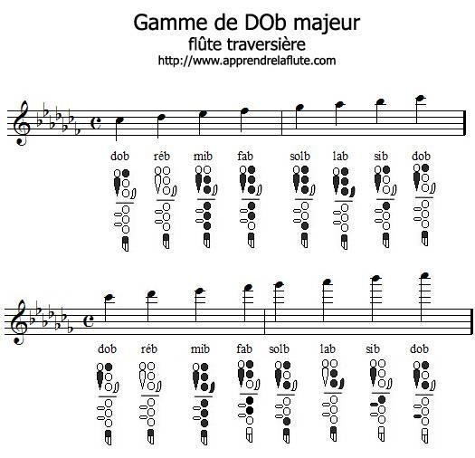 Gamme de dob majeur à la flûte traversière