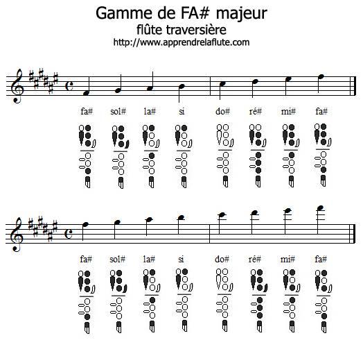 Gamme de fa# majeur à la flûte traversière