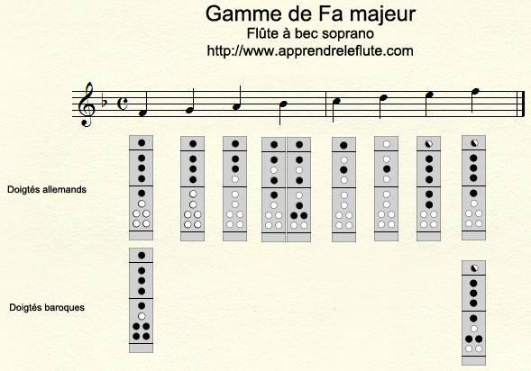 Gamme de Fa majeur à la flûte à bec