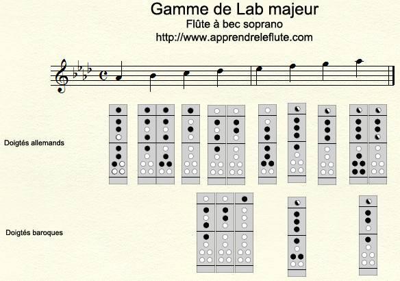 Gamme de Lab majeur à la flûte à bec