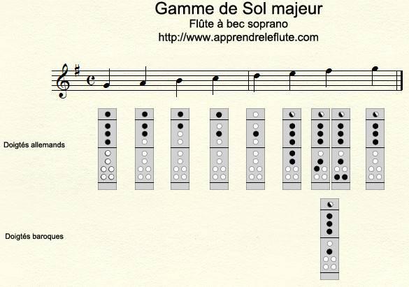 Gamme de Sol majeur à la flûte à bec