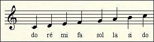 nom des notes en clef de sol