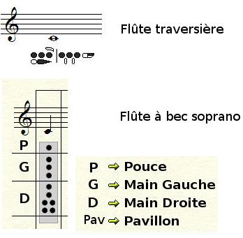 notes les plus graves à la flûte