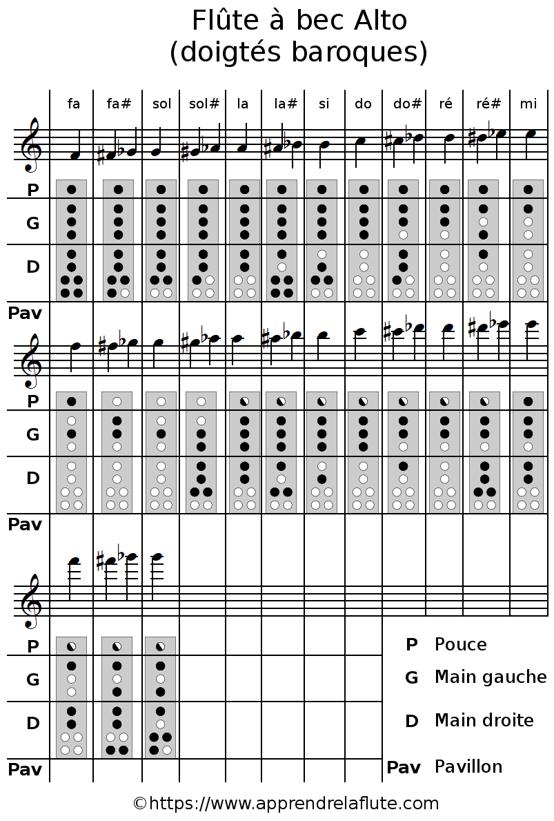 Tabalture des doigtés de la flûte à bec alto, doigtés baroques