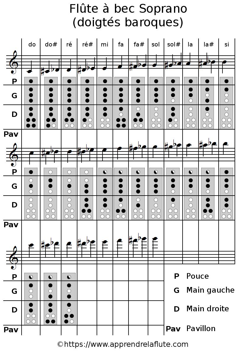 Tablature des doigtés de la flûte à bec soprano, doigtés baroques